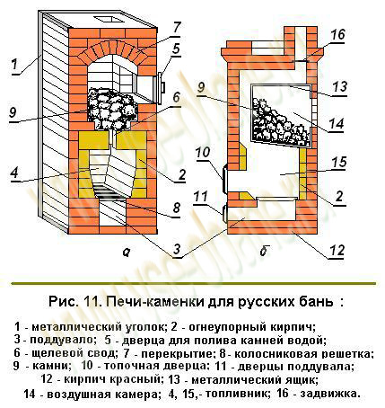 Печь каменка для русской бани