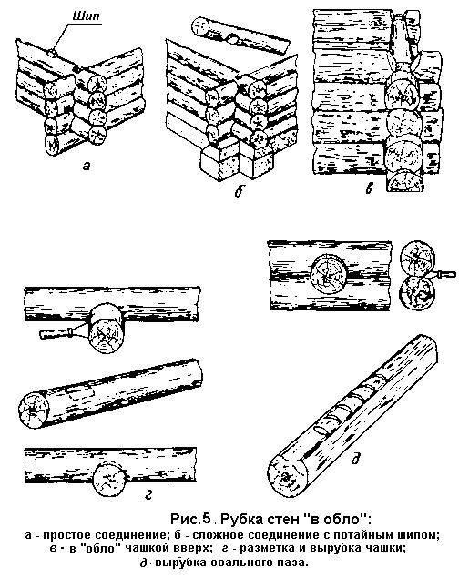 Рубка стен из брёвен «в обло»